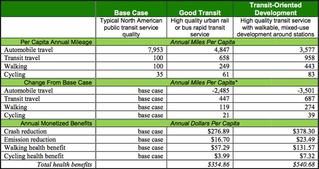 Estimated Public Transit Health Benefits