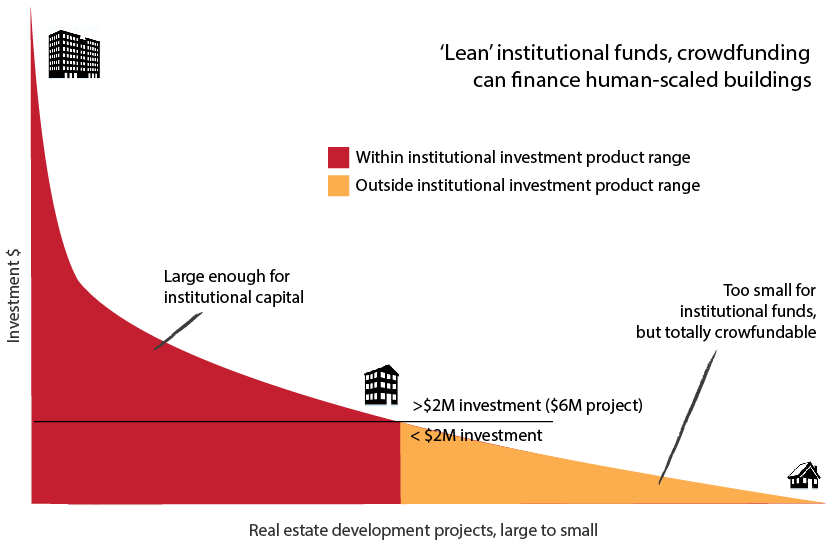 longtail_institutional-crowdfunding