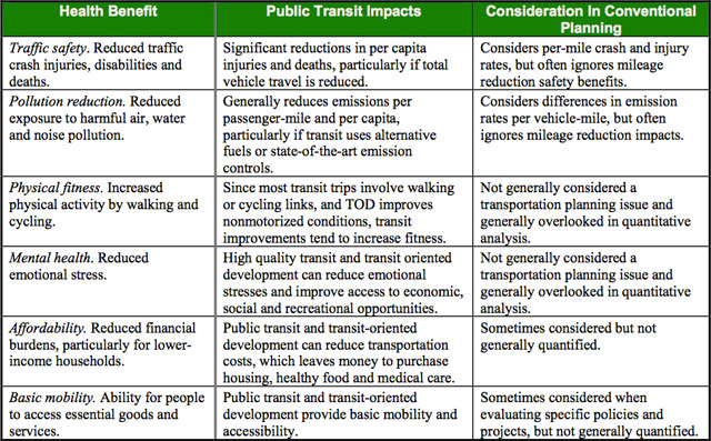 Public Transportation Health Impacts